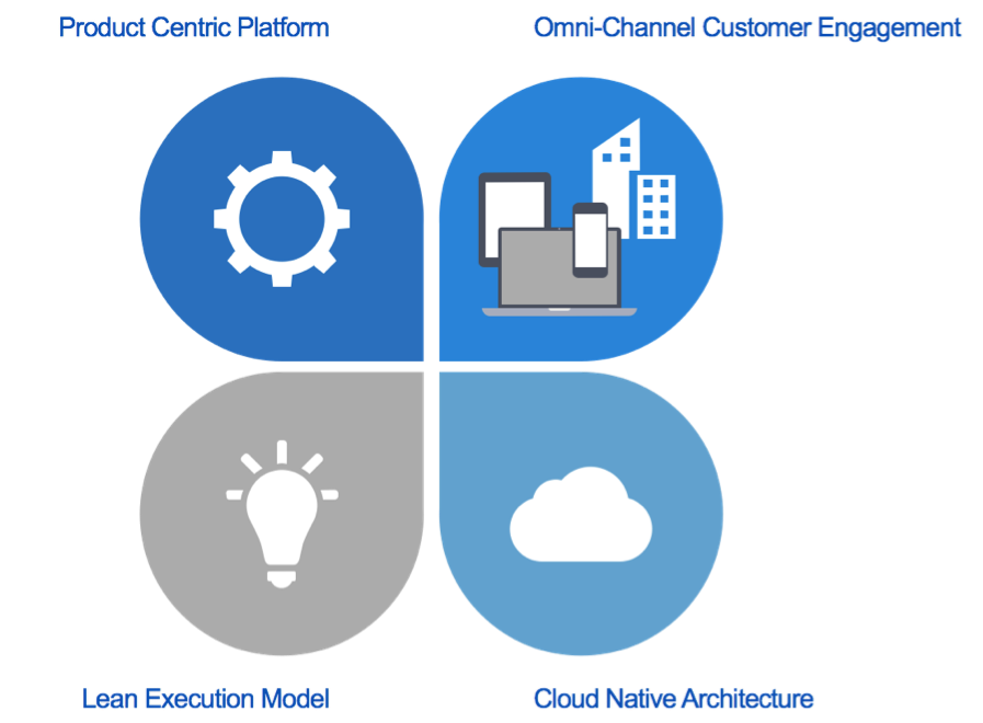 Cloud Native Solutions